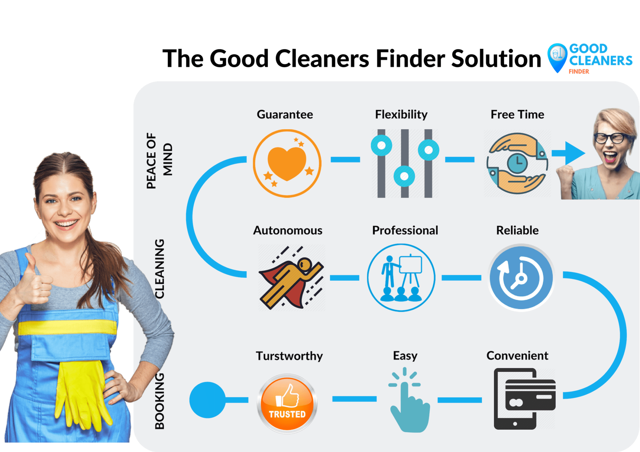 Good Cleaners Finder